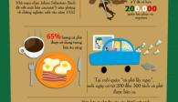 17 điều chưa biết về cà phê